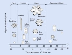 This diagram illustrates the different snowflakes that can form based on the temperature and humidity levels.